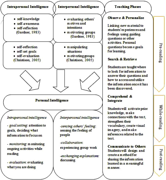 Effects Of Personal Intelligence Reading Instruction On Personal