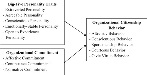 Effects of the big-five personality traits and