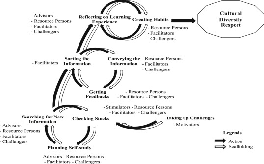 Innovating A Constructivist Learning Model To Instill Cultural Diversity Respect Into Youths In A Thai Tourism Community Sciencedirect
