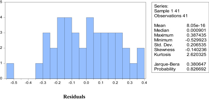 Productivity and constraints analysis of commercial tilapia