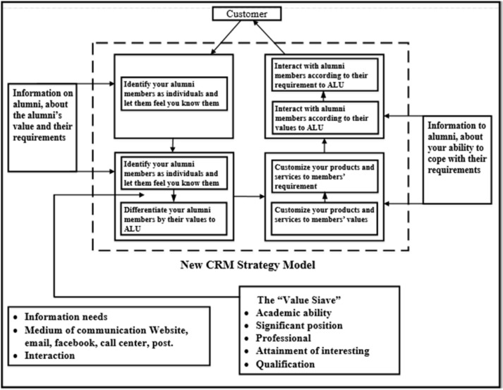 An innovation model of alumni relationship management ...