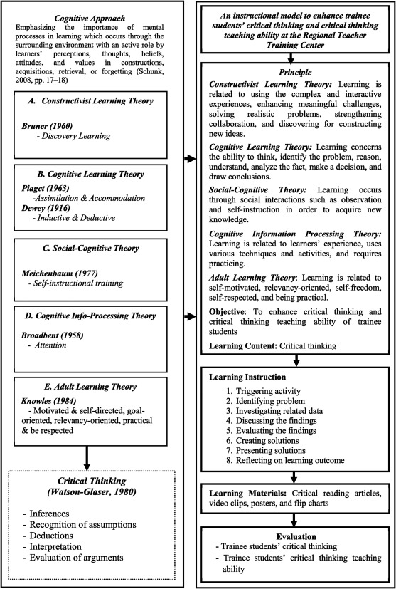 Instructional Model Development To Enhance Critical Thinking And Critical Thinking Teaching Ability Of Trainee Students At Regional Teaching Training Center In Takeo Province Cambodia Sciencedirect