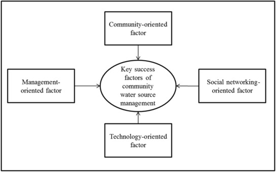 ca clarity resource management collaborative triangle for effective community water resource