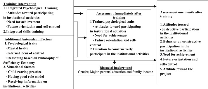 Effects of prototype training package on attitudes and