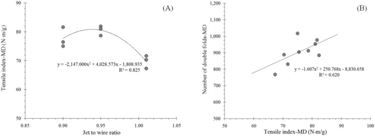 Analysis of cracking potential and micro-elongation of linerboard