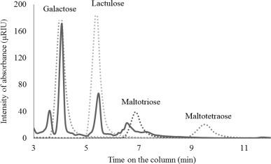Study of prebiotic properties from edible mushroom extraction