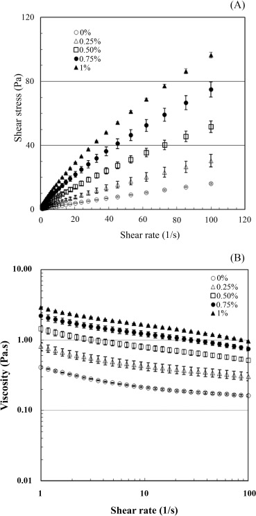 Effect of carboxymethyl cellulose on properties of wheat