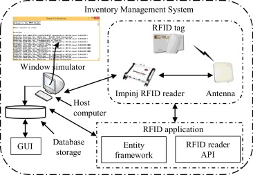 Application and integration of an RFID-enabled warehousing