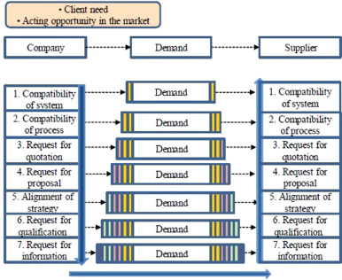 Development of a model for the dynamic formation of supplier