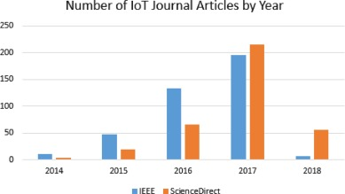 5G Internet of Things: A survey - ScienceDirect