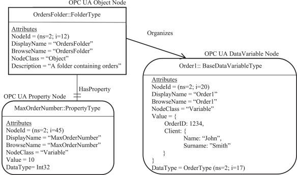 Towards interoperability between OPC UA and OCF - ScienceDirect