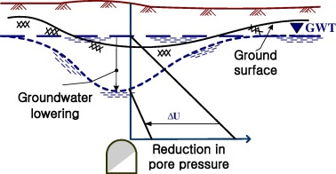 Ground Settlement During Tunneling In Groundwater Drawdown