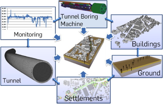 From advance exploration to real time steering of TBMs: A review on