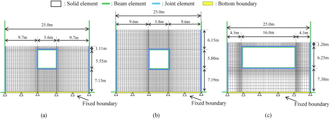Evaluation of seismic behavior of box culvert buried in the