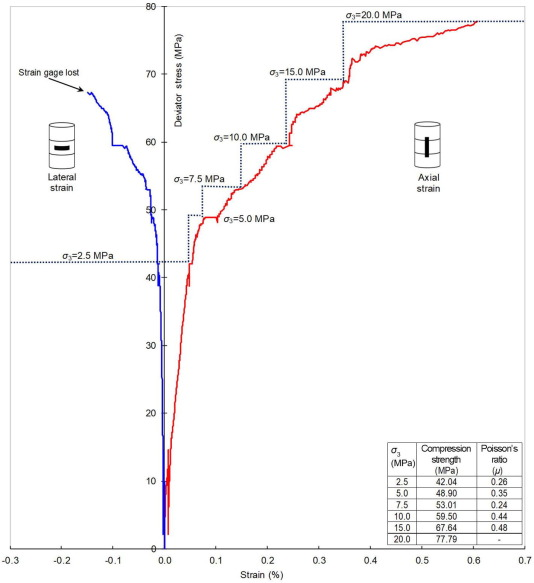 Wetting effects and strength degradation of swelling shale