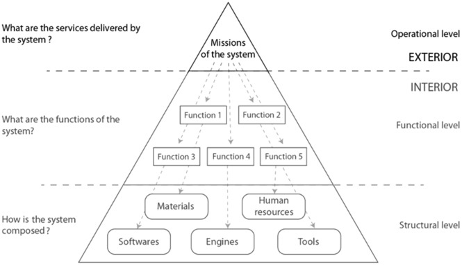 Application Of Systems Engineering For Development Of Multifunctional Metro Systems Case Study On The Fifth Metro Line Of The Lyon Metro France Sciencedirect