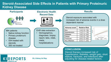 Steroid Associated Side Effects In Patients With Primary Proteinuric Kidney Disease Sciencedirect
