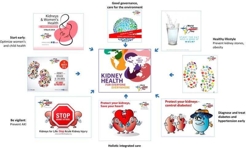 Preventing Ckd In Developed Countries Sciencedirect