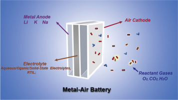 Recent progress in rechargeable alkali metal–air batteries