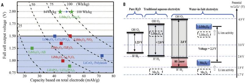Progress in electrolytes for rechargeable Li-based batteries