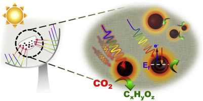 A Review On Photo Thermal Catalytic Conversion Of Carbon Dioxide
