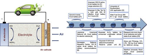 Aluminum Air Battery >> A Comprehensive Review On Recent Progress In Aluminum Air Batteries