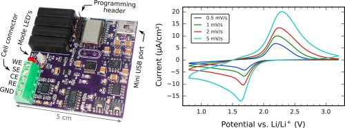A USB-controlled potentiostat/galvanostat for thin-film