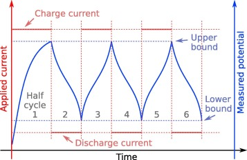 A USB-controlled potentiostat/galvanostat for thin-film battery