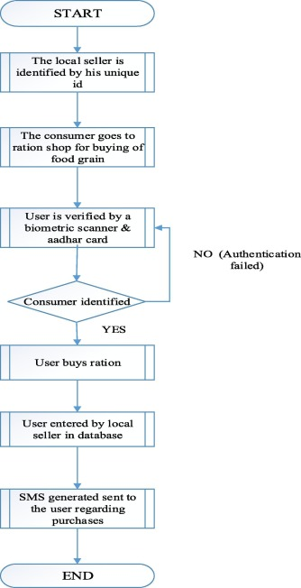 RFID based food rationing system - ScienceDirect