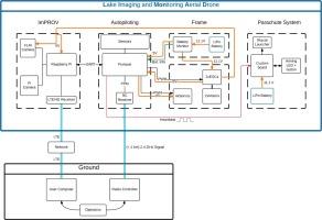 Lake imaging and monitoring aerial drone - ScienceDirect