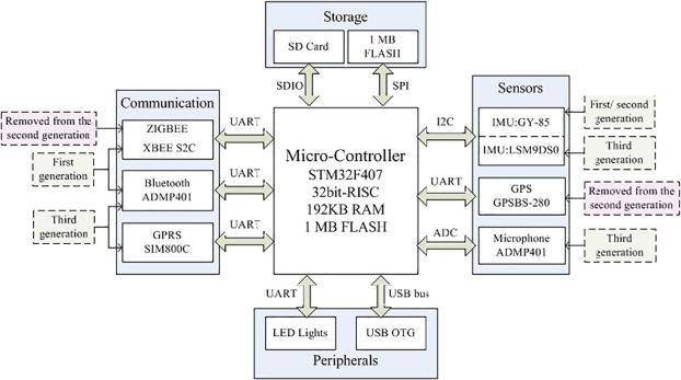 An IMU-based traffic and road condition monitoring system