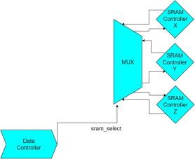 Triple frame buffer FPGA implementation - ScienceDirect