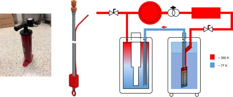 Methods to simplify cooling of liquid Helium cryostats