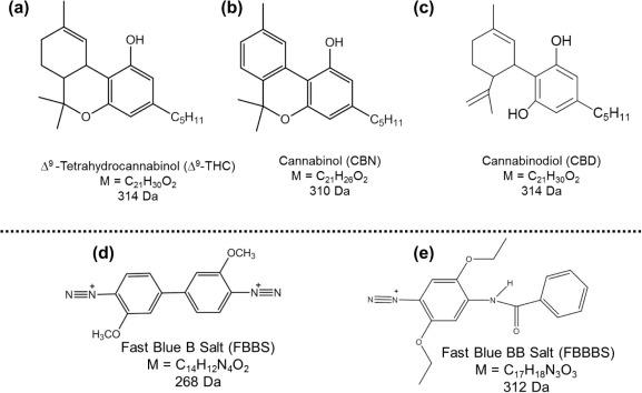 evaluating the selectivity of colorimetric test fast blue bb salt