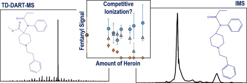 Rapid detection of fentanyl, fentanyl analogues, and opioids