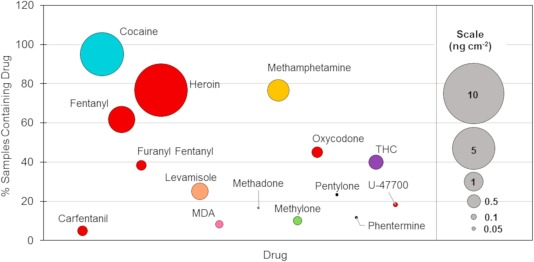A snapshot of drug background levels on surfaces in a