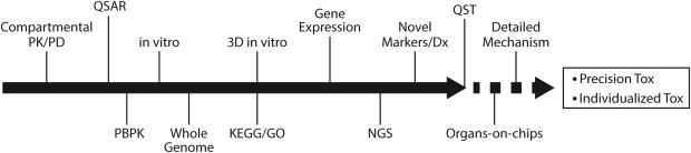 Quantitative systems toxicology - ScienceDirect