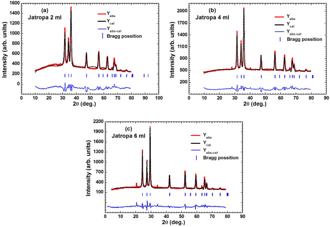 Green mediated synthesis and characterization of zno nanoparticles rietveld refinement of zno nps with euphorbia jatropa latex 2 ml a 4 ml b and 6 ml c as fuel ccuart Gallery
