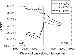 High cycle fatigue behavior of the in718m247 hybrid element fig 10 ccuart Images