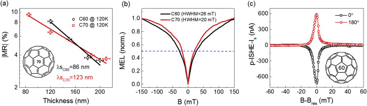 A review on organic spintronic materials and devices: II