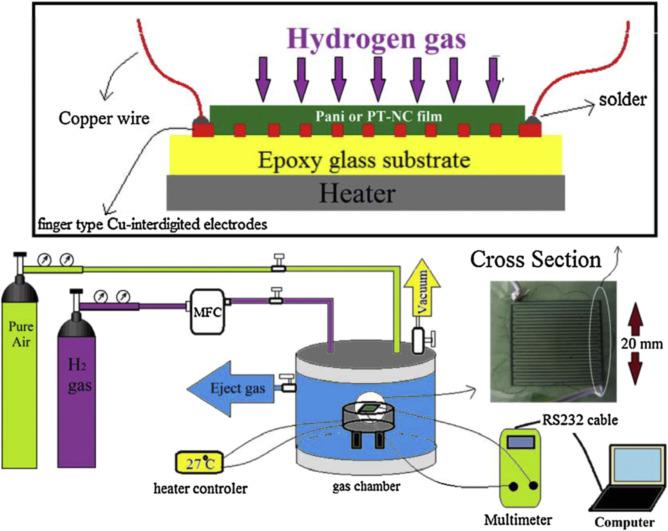 Highly sensitive and selective chemiresistor gas/vapor sensors based