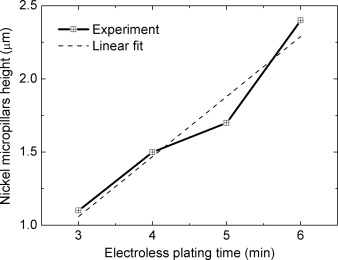 Selected-area growth of nickel micropillars on aluminum thin
