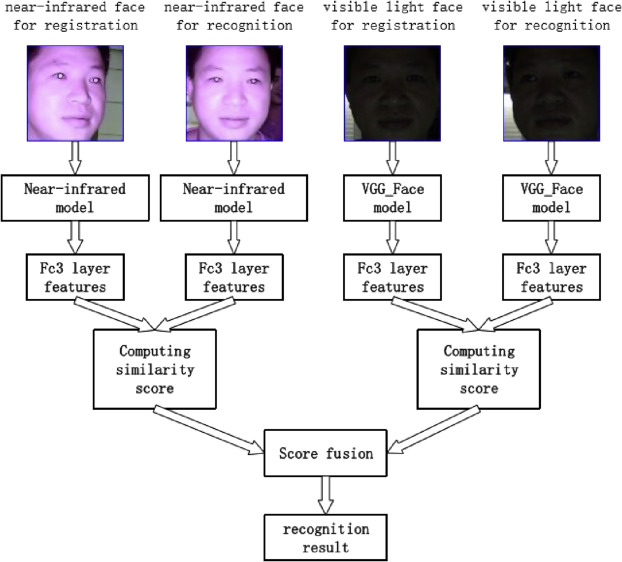 Face recognition using both visible light image and near