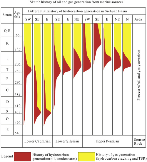 Main factors for large accumulations of natural gas in the marine