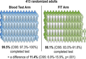 Uptake Of A Colorectal Cancer Screening Blood Test Is Higher Than Of A Fecal Test Offered In Clinic A Randomized Trial Sciencedirect