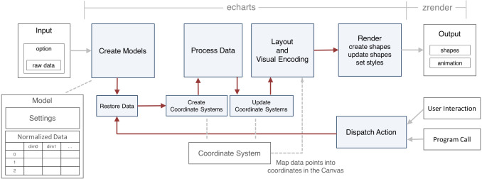 ECharts: A declarative framework for rapid construction of