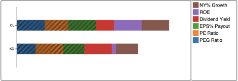 The efficacy of stacked bar charts in supporting single