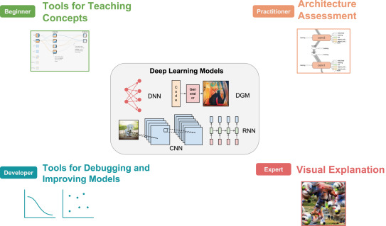 A user-based taxonomy for deep learning visualization