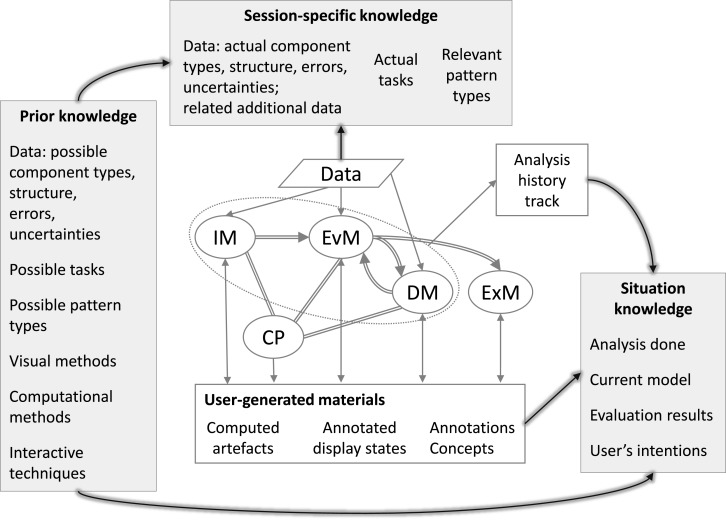 Guidance in the human–machine analytics process - ScienceDirect