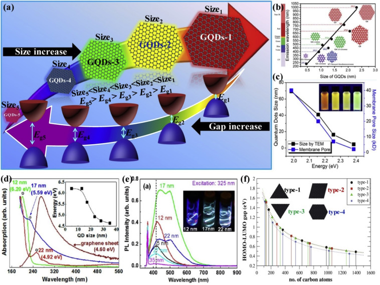 Graphene quantum dots from chemistry to applications